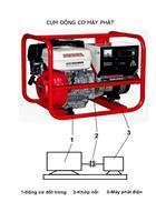 TQ động cơ đốt trong dùng cho máy phát điện